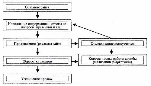 Схема работы с сайтом